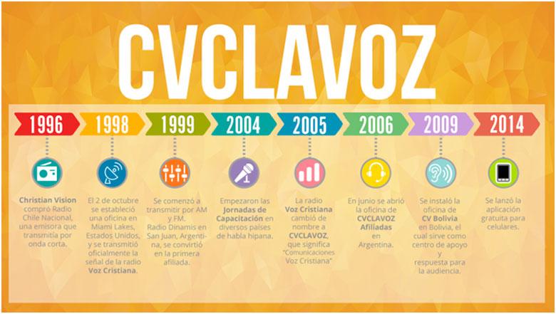 8 Fechas importantes en la historia De CVCLAVOZ 4